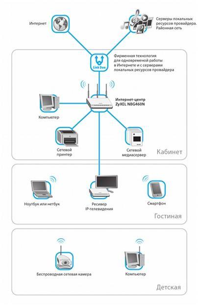 Схему подключения устройств и