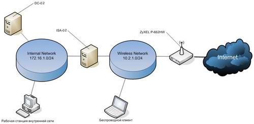 Рисунок 2 - Схема сети