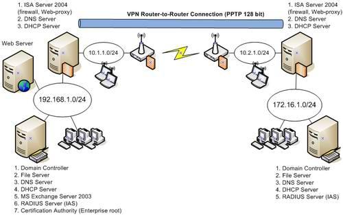 Схема именования серверов