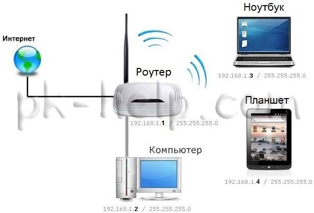 Плюсы создания домашней сети с