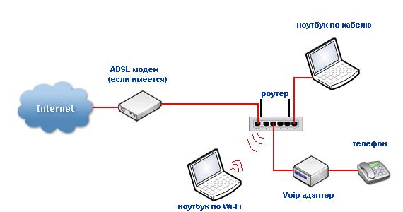 Выбор роутера c WiFi для дома